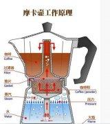 咖啡器具使用  摩卡壶做法