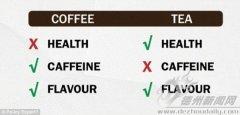 喝茶与喝咖啡都有些什么好处?